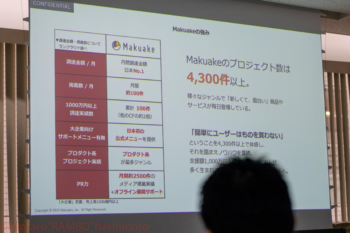 Makuakeクラウドファンディングの実績表