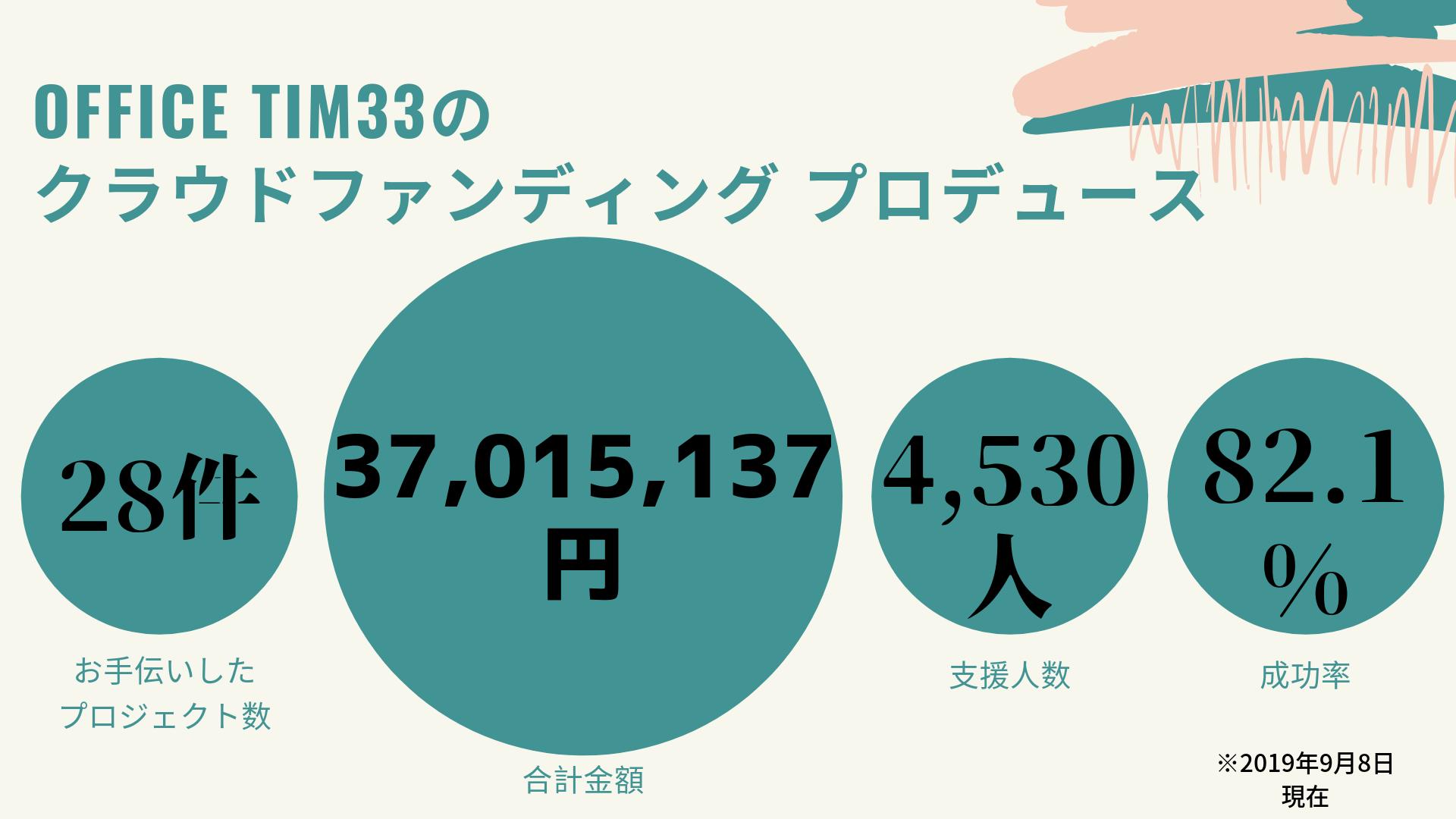 Crowdfunding3500